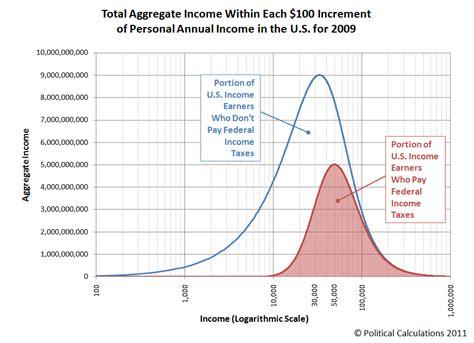 political calculations april 2013