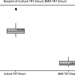 stool culture pdf pdf comparison of time motion analysis of conventional
