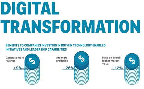 series  digital transformation iot