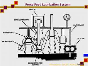 Lubrication In Automotive Engines