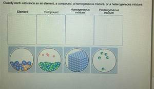 Solved  Classify Each Substance As An Element  A Compound