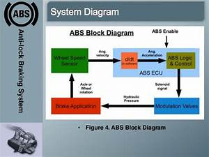 What Does A Brake System Diagram Show