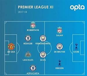 Opta reveal Premier League team of the season based on ...