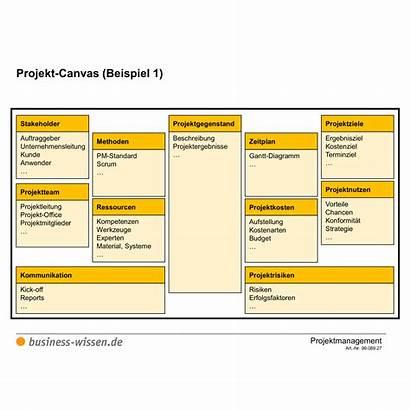 Canvas Projekt Vorlage Beispiel Wissen Zeigt Dargestellt