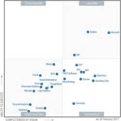 microsoft breaks through in the gartner magic quadrant for