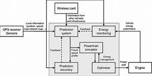 Block Diagram Of Power