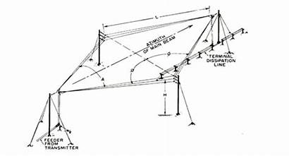 Antenna Rhombic Theory Rhombus Wire Construction Structure