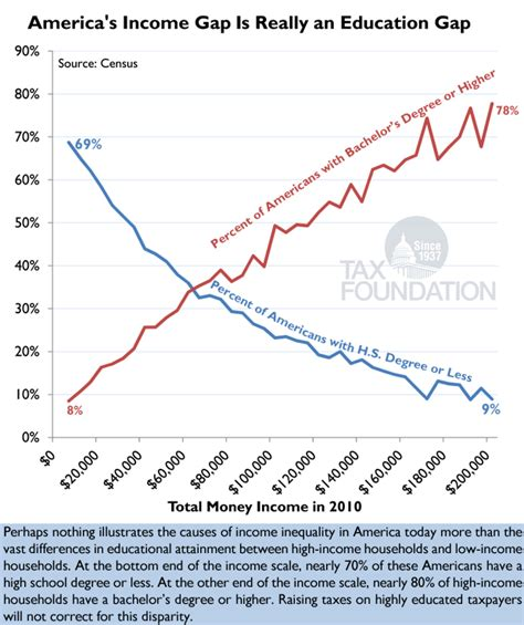 Putting A On America S Tax Returns A Chart Of The Day America 39 S Income Gap Is Really An