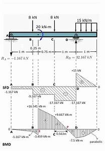 Draw The Shear Force And Bending Moment Diagrams For The