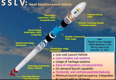 SSLV News, Discussions, Updates and Reports | Page 2 | Indian Defence Forum