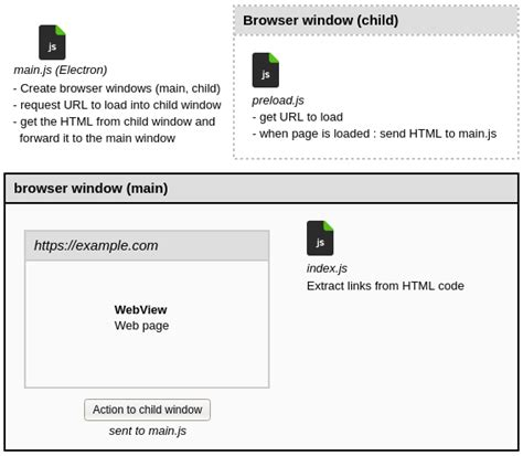 scraping electron web demonstration application description