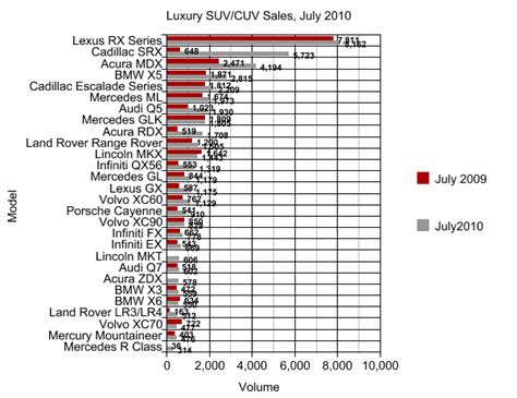 Size Suv Comparison by Chart Of The Day Suvs And Luxury Premium Suv Cuvs The
