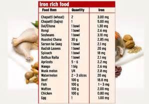 Iron-Rich Foods List