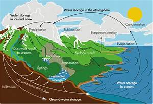 1 Mountain Waters In The Water Cycle