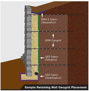 Geogrid Fabric Retaining Wall Support