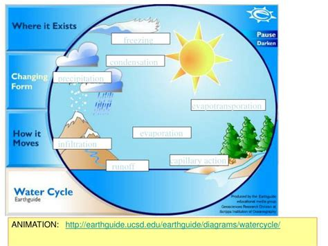 Water Cycle Diagram Earthguide by Ppt The Carbon Oxygen Nitrogen Cycles Powerpoint