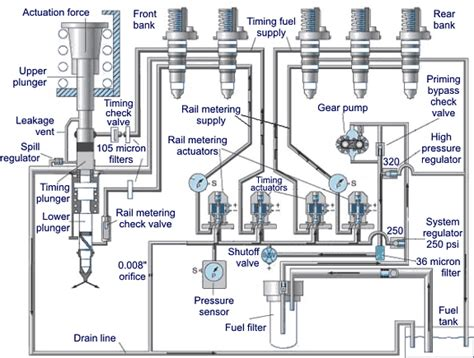 electronic fuel injection systems  heavy duty engines