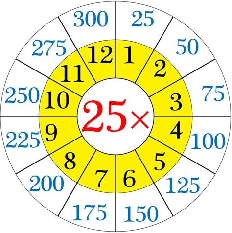 multiplication table of 25 read and write the table of 25 25 times table