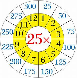 Multiplication Table of 25 | Read and Write the Table of ...