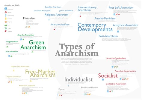 types of types of anarchism poster m j thomas