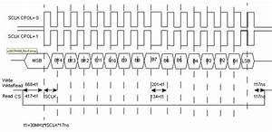 spi serial port interface analog devices wiki With spitimingdiagram2