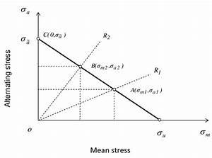 The Goodman Constant Fatigue Life Diagram