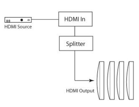 Ext Hdmi Gefen Splitter Ghz