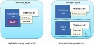 How To Resolve  U201csetconfigurationsettingpublisher Needs To