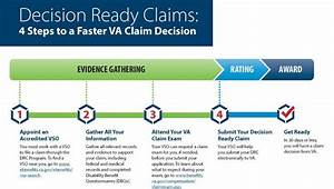 Va Decision Ready Claims Program Expands To Include More