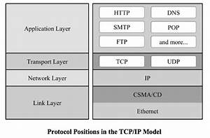 Industrial Ethernet Guide  Ip Protocol Positions