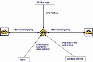 Automatic Gps Based Vehicle Driving System