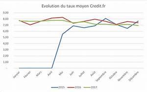 Mon Meilleur Taux : taux credit auto 2017 les taux immobiliers de janvier 2017 en temps r el cr dit immobilier les ~ Medecine-chirurgie-esthetiques.com Avis de Voitures