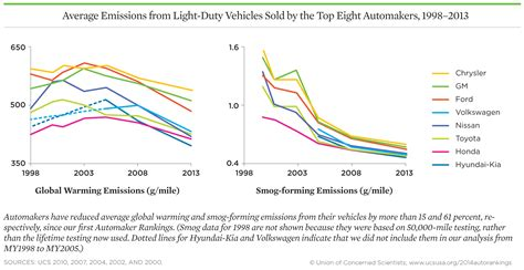 automaker rankings 2014 the environmental performance of car companies union of concerned