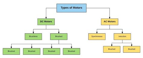 Types Of Electric Motor by The Engineer S Guide To Ac Vs Dc Motors