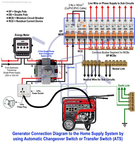 Transfer Switch Wiring House by How To Connect A Portable Generator To The Home Supply 4