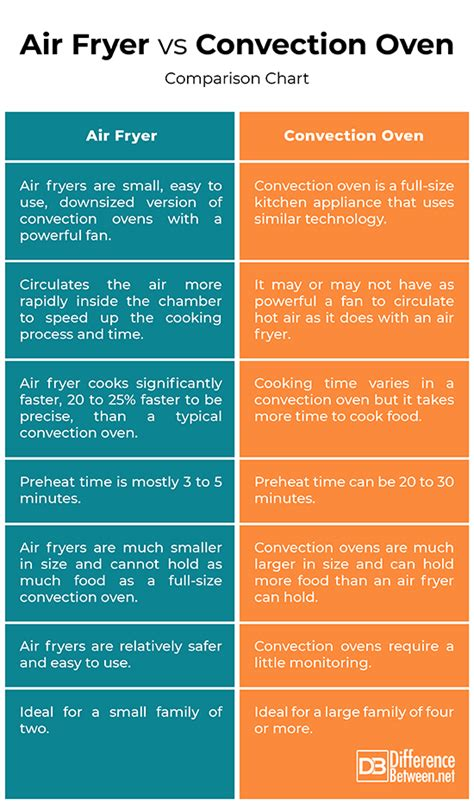 convection oven fryer air vs between difference chart comparison