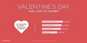Valentine's Day Dining: By the Numbers | HuffPost
