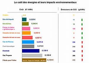 Comparatif Tarif Gaz : comparatif energie ~ Maxctalentgroup.com Avis de Voitures