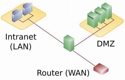 Firewall Network Diagram Dmz Svg Pixels Wikipedia