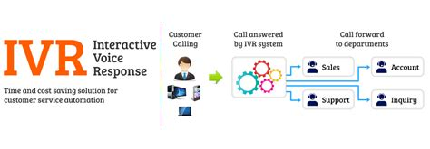 phone number for target customer service ivr interective voice response system