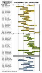 Force Carbonation Chart Labs Ranges And Charts On Pinterest