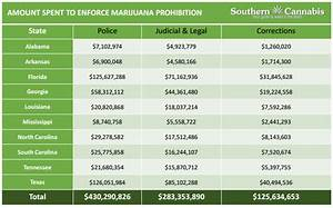 economic benefits of legalizing weed in colorado