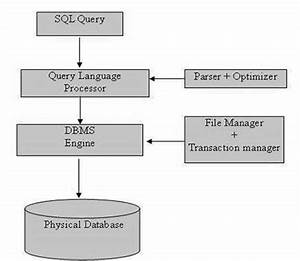 Sql  U2013 Oracle Sql Plsql