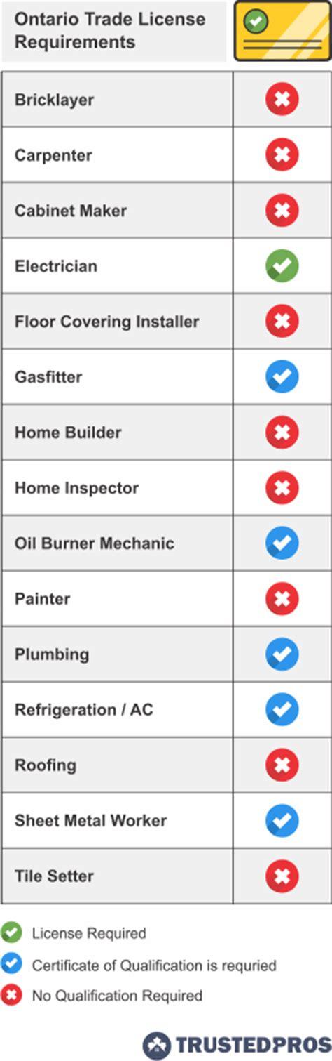 ontario contractor license requirements