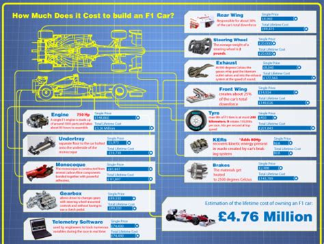 How Much Does It Cost To Build A Bar by How Much Does It Cost To Build An F1 Car Formula One