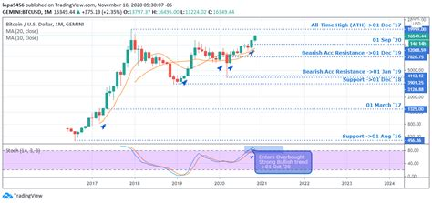Bitcoin halving 2024 date and bitcoin block halving countdown clock for predicting when the next bitcoin halving date will occur. BTCUSD Weekly Outlook and Bitcoin Price Forecast : 19th Nov 2020