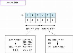 QoS - DSCP(Differentiated Services Code Point)とは