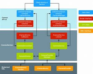 31 Android Directory Structure With Diagram