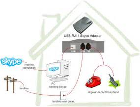 Can I Hook Up My Cordless Phone To Skype Or Magic Jack  And How