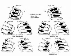Gear Tooth Contact Patterns    1993    Jeep Cherokee  Xj